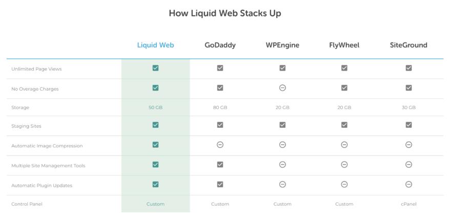 Liquid Web Managed WordPress Host Comparison